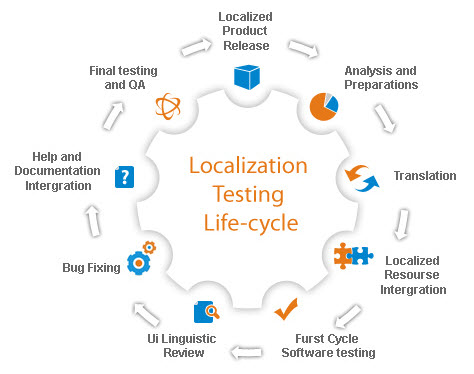 Software Localization Workflow
