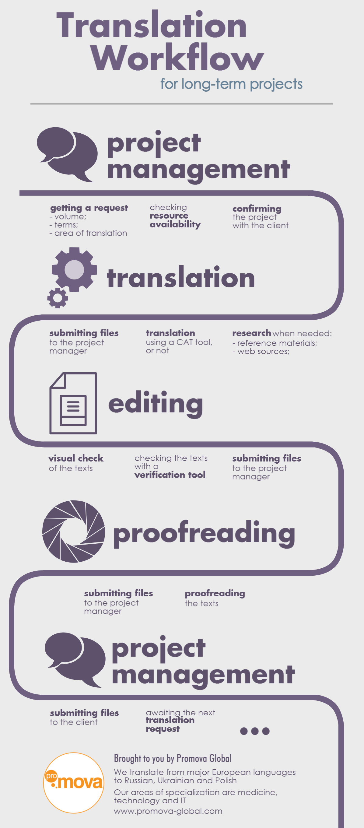 Translation Workflow