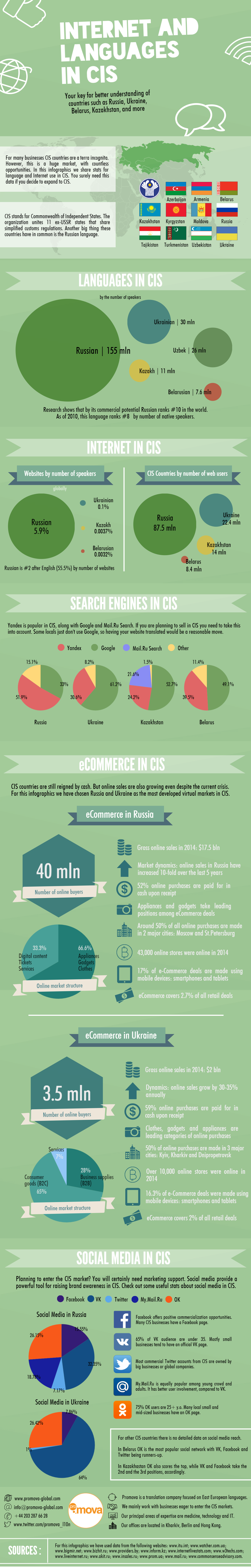 Infographics Internet and Languages in CIS